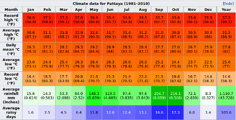 Pattaya Weather averages & monthly Temperatures | Thailand ...